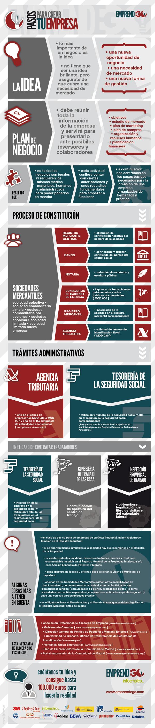 Guia_creacion_empresas_Espana