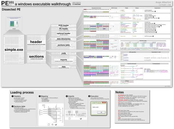 Estructura Interna Del Pe Portable Executable